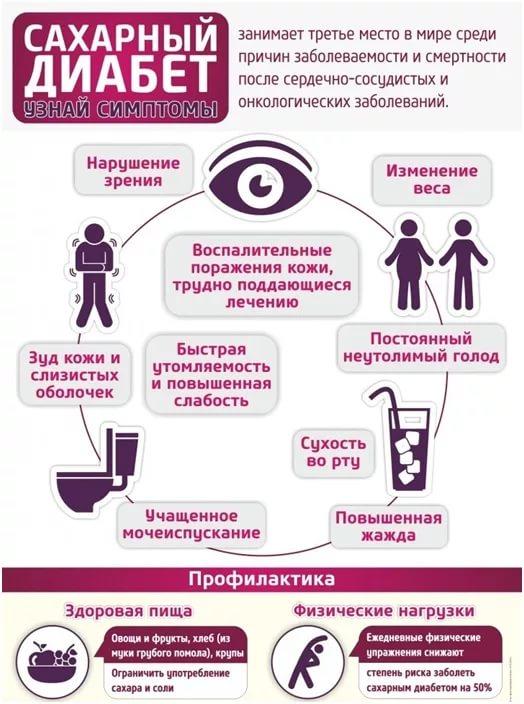 Диабет - узнай симптомы Скачать (jpg