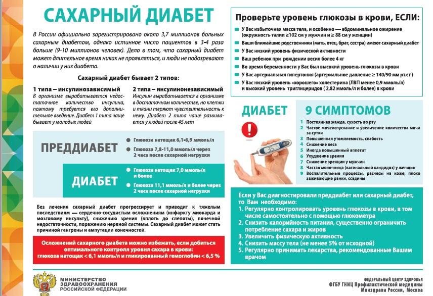 Сахарный диабет Скачать (pdf)